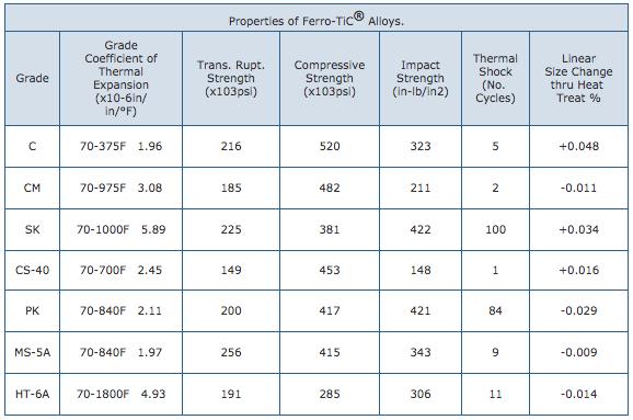 ferro-tic-alloy-properties.png