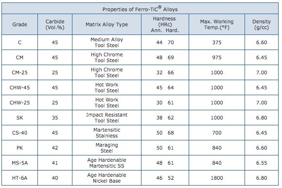 ferro tic alloy properties