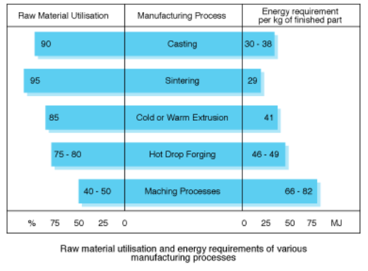 Manufacturing processes raw material